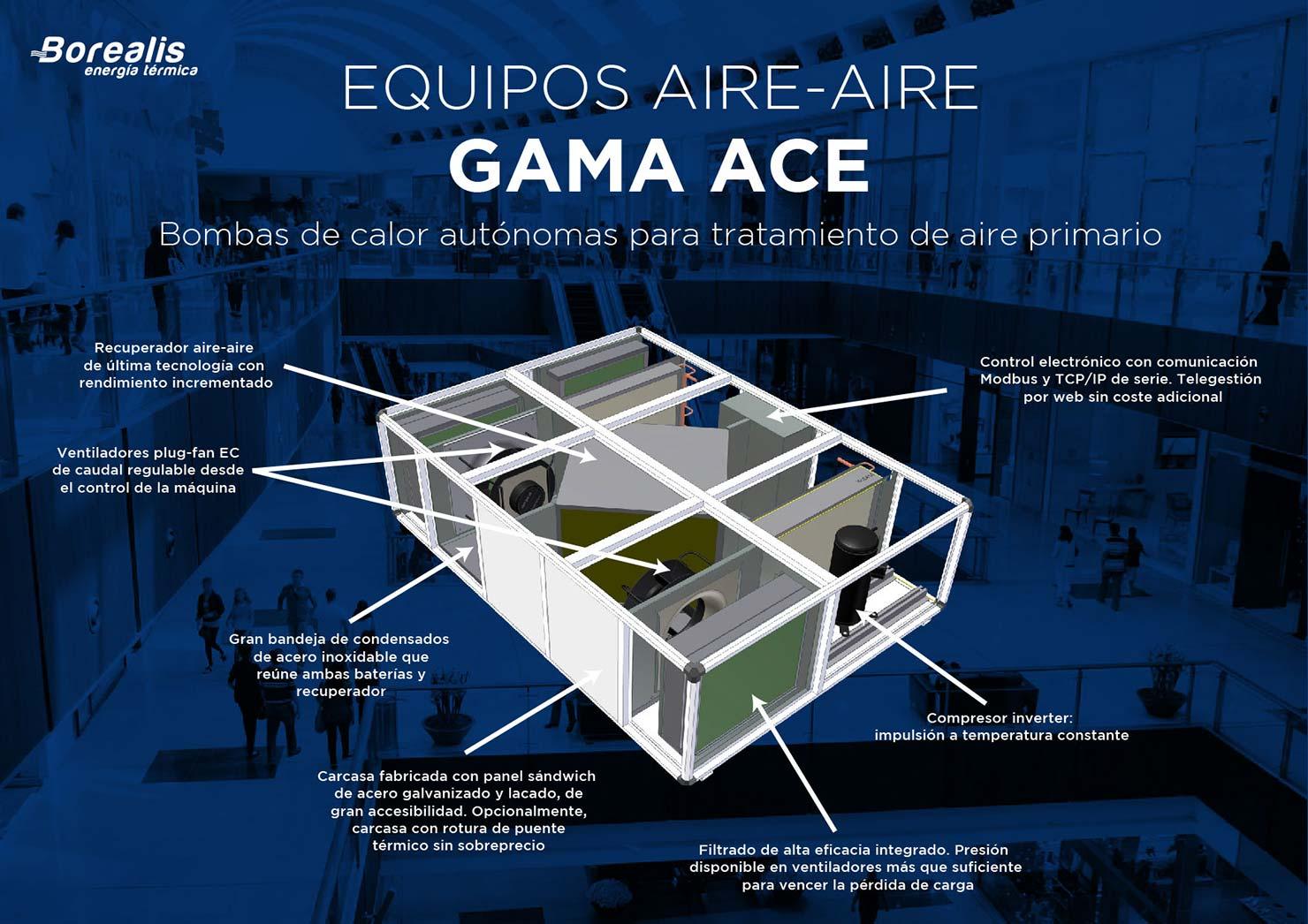 Equipos aire-aire de bombas de calor autónomas para tratamiento de aire