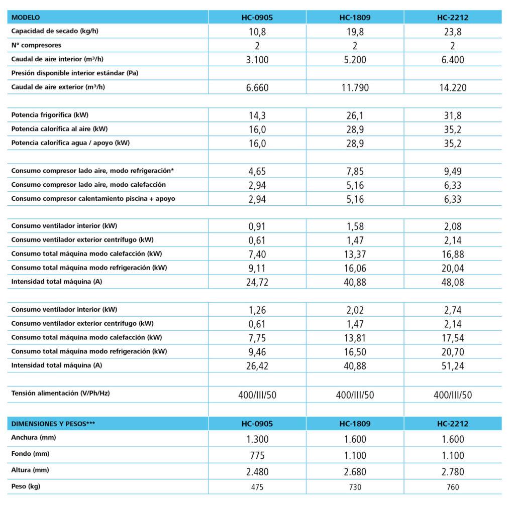 consumos de deshumidificadora para piscinas cubiertas