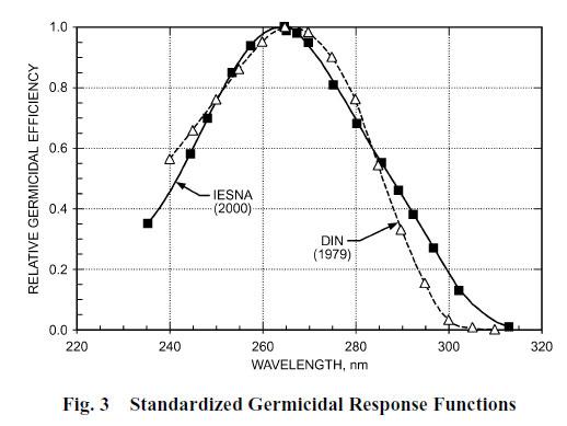 curva de eficacia de lamparas ultravioleta contra coronavirus